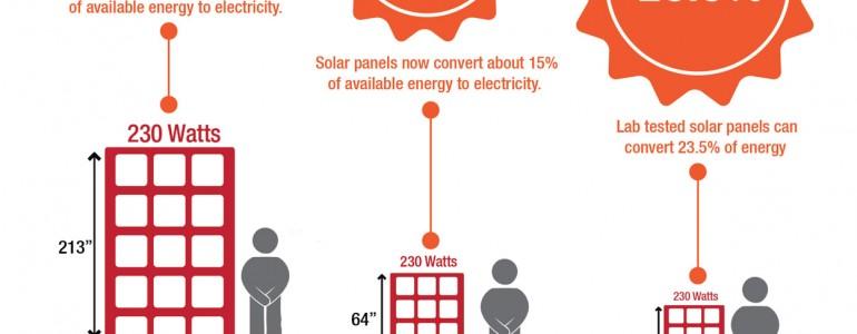 solar panel prices down