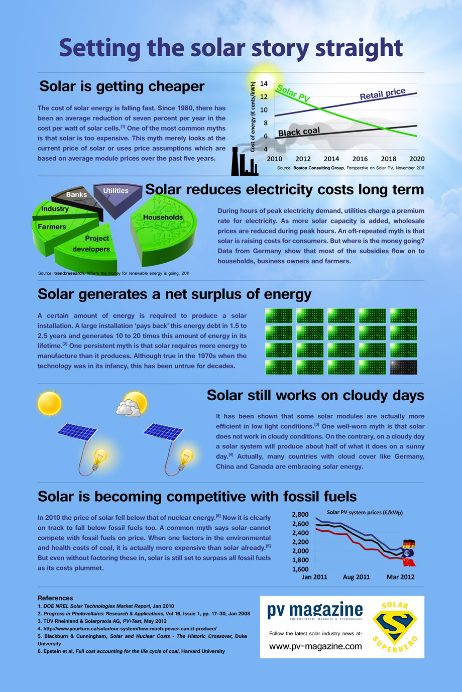 Disadvantages Of Solar Energy Debunked Cost Of Solar