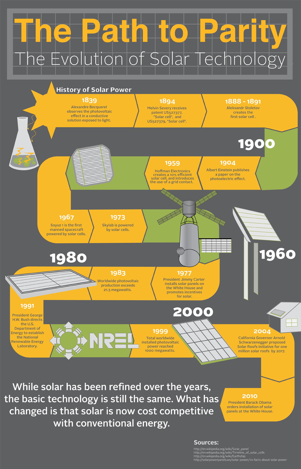 Solar Energy Cost So Low Thanks To Decades Of R Amp D