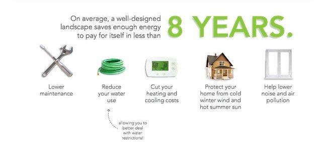Landscaping energy saving