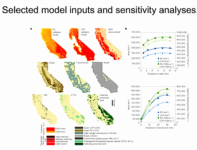Model inputs and sensitivity analyses for CA solar (nature.com)
