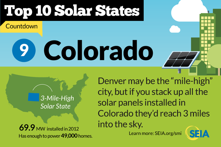 Colorado Solar Incentives Amp Solar Energy Facts Cost Of Solar
