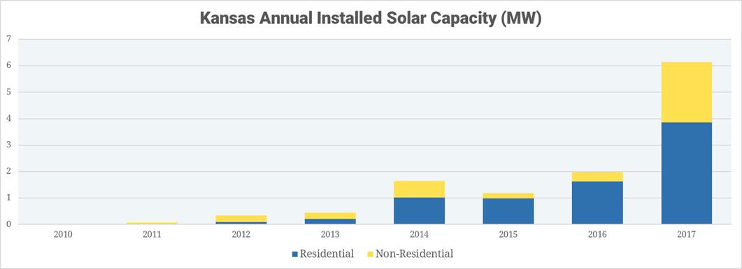 Cost of Solar: Kansas